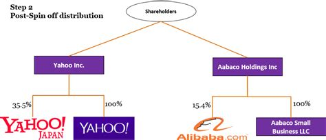 Section 355 Spin by Value Investing Yahoo Is There Value Or Will It