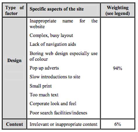 Design Elements Names | user interfaces design elements