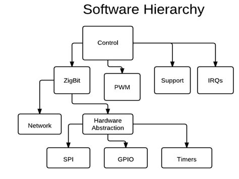 hierarchy chart software software hierarchy diagram image collections how to
