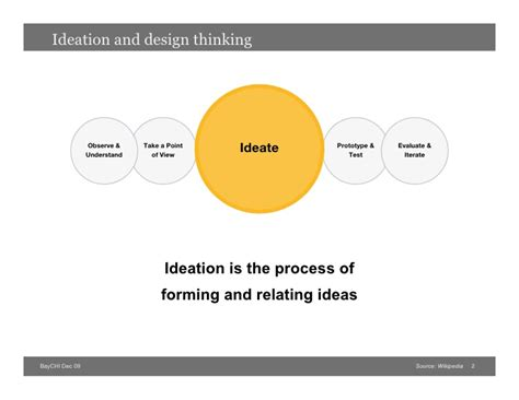design thinking ideation structured ideation and design thinking