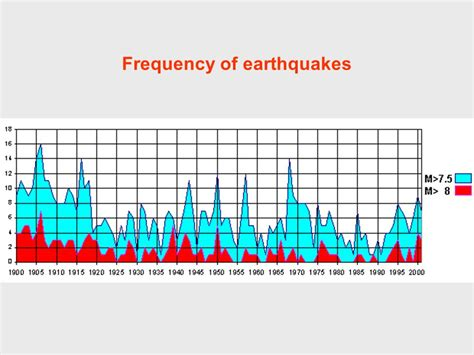 Earthquake Frequency | engineering geology and seismology ppt video online download