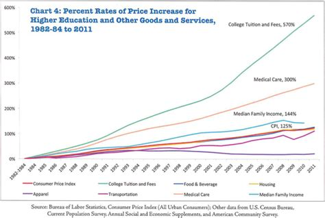 American Mba Tuition Cost by College Costs And The American Huffpost