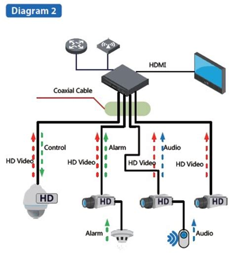 video system layout cctv and its role in education