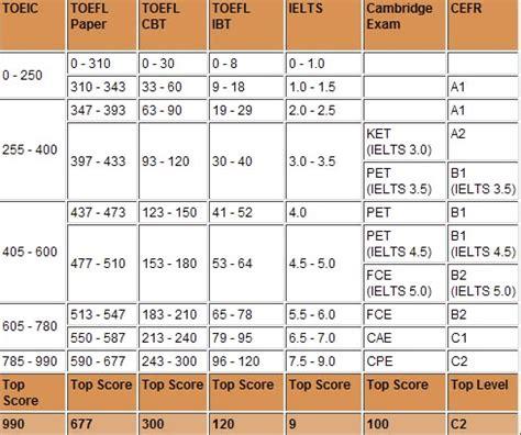 test livello inglese b2 certificazioni internazionali associazione culturale