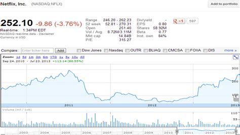 fb stock price facebook stock quote fb dailyfinance dailyfinance news and