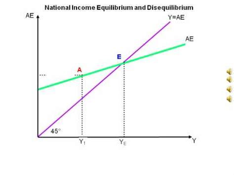 national income diagram animated diagram showing national income equilbrium and