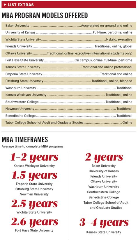List Mba On Scientific Publications by Wichita State Among Mba Programs Posting Enrollment Gains