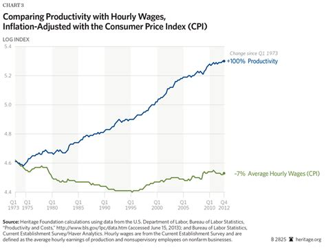 wage v salary productivity and compensation growing together the