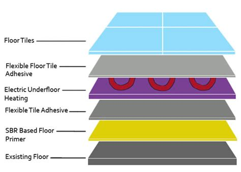Floor Layers Required by Installing Underfloor Heating Concrete Floor Free
