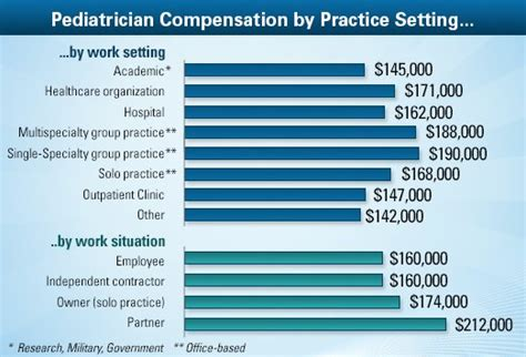 pediatrician average salary medscape compensation report 2013