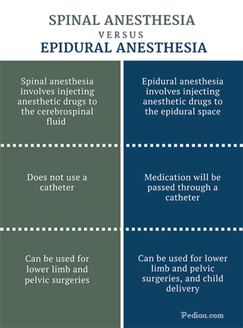 spinal versus epidural anaesthesia for caesarean section difference between spinal and epidural anesthesia study