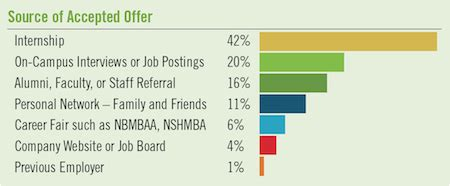 Boroad Mba Hiring Stats by Strong Pay Stats In 2014 Report