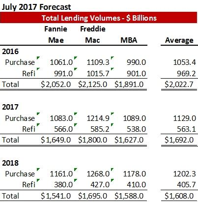Mba Forecasts 2017 by Residential Purchase And Refinance Lending Volume Forecast