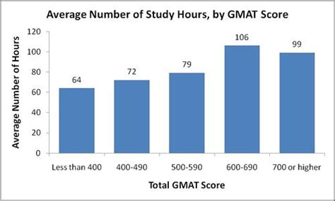 List Of Mba Programs By Gmat Score by The Gmat Phd Prep Track