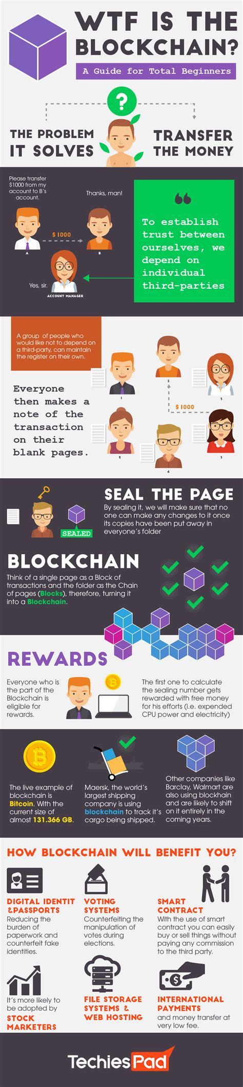 blockchain the ultimate advanced guide to learning and understanding blockchain technology books the ultimate beginner s guide to blockchain infographic