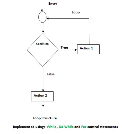 for loop flowchart in c structures and statements in c and c with flow