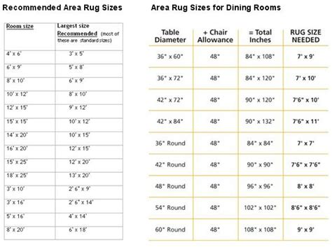 Bedroom Size Recommendations Area Rug Sizes Roselawnlutheran