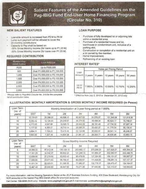 pag ibig fund housing loan computation new pag ibig contribution table newhairstylesformen2014 com