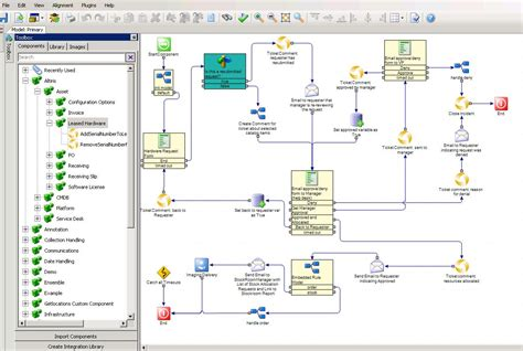 altiris workflow godiagram customer applications gallery