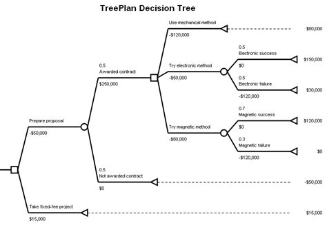decision tree diagrams treeplan toolkit treeplan sensit simvoi add ins