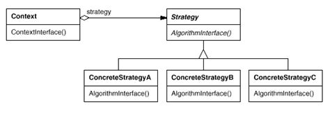 strategy pattern c video illustrated gof design patterns in c part vi behavioral