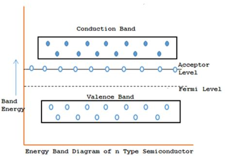 band diagram of semiconductor type of semiconductors my tech info
