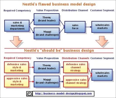 design house business model business model alchemist