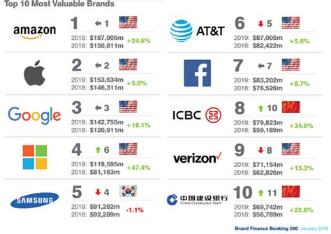 ahead of and apple as world s most valuable brand digital intelligence daily