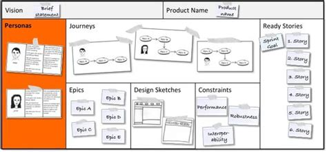 A Persona Template For Agile Product Management User Centered Design Pinterest Products Agile Design Document Template