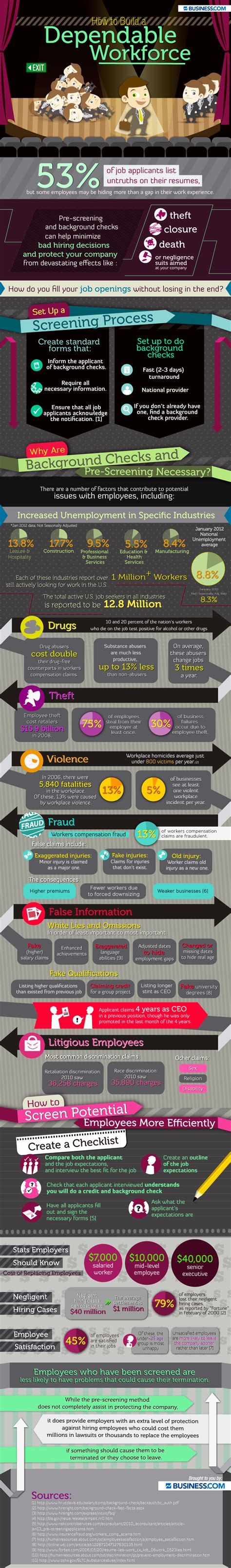 Workforce Background Check Infographic How To Build A Dependable Workforce