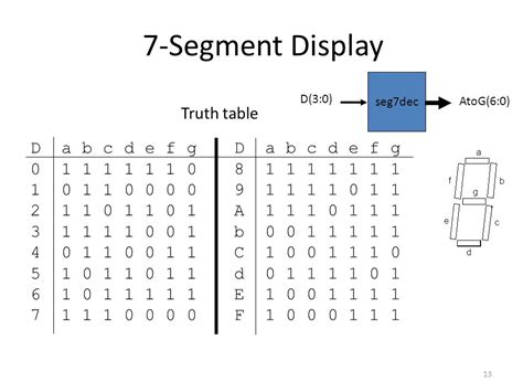 7 Segment Display Table by Vhdl Exles Subra Ganesan Reference Professor Haskell S