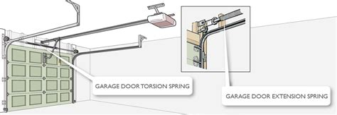Garage Door Track Extension Understanding The Many Different Types Of Garage Door Springs Garage Door Repair Company