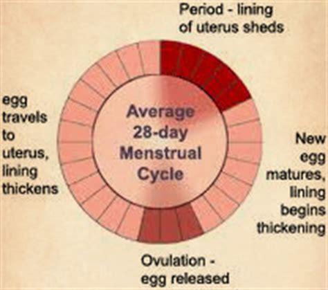 menstrual blood color menstrual irregularities