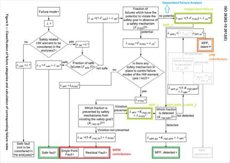 iso flowchart automotive quality idt