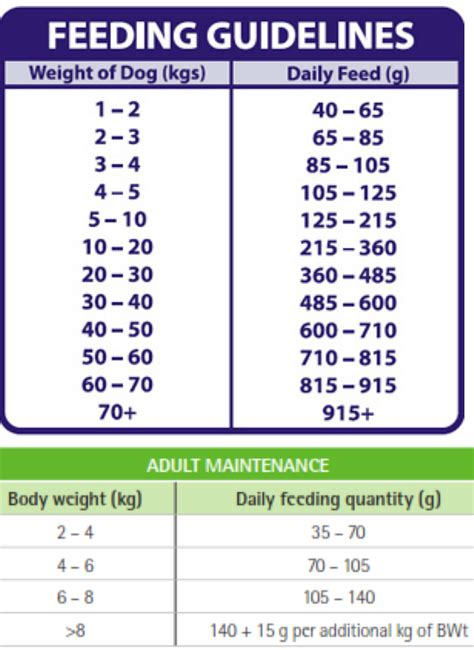 pug feeding chart castle vets overweight pets