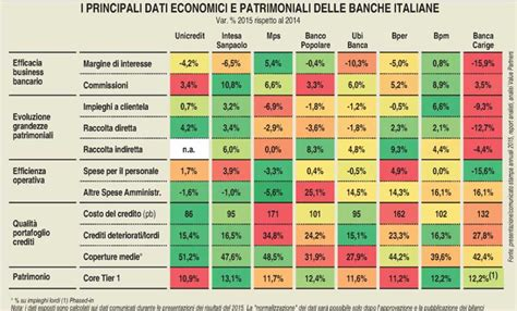 Rating Delle Banche Italiane by Professione Investitore Il Cet1 232 Sufficiente A