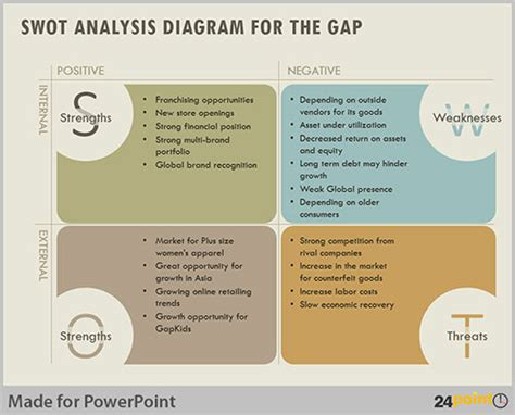 swot analysis  evaluate business opportunities