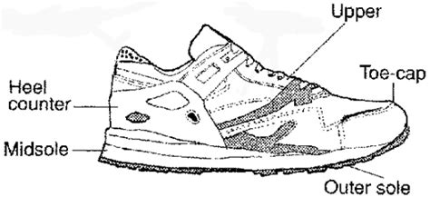 parts of shoes diagram runner s series part 3 parts of a running shoe