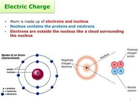 What Electrical Charge Does A Proton Chapter 10 Electricity Ppt