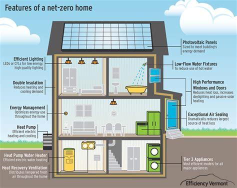 net zero energy home features house plans