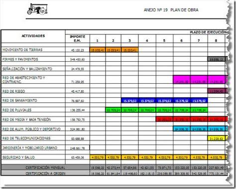 Calendario F Electrica Pfc Ingenier 237 A Civil Plan De Obra Lo Que Suele Faltar