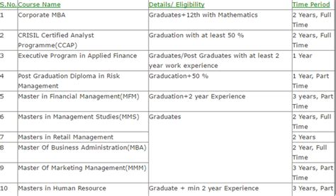 What Are The Phd Courses After Mba by What Can I Do After Bba Except Mba Quora