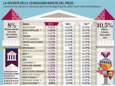 banche italia elenco banche a rischio in italia