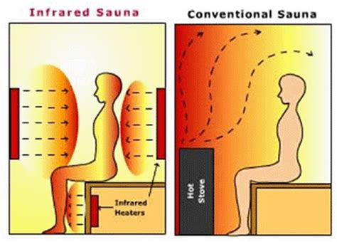 Best Temperature Of Infrared Sauna Niacin Detox by Footworks Wellness Foot Reflexology Of Ohio By Sue Barclay