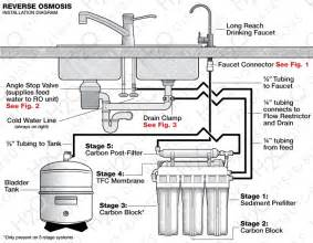 Water Dispenser Replacement Faucet Reverse Osmosis System Installation Guide H2o Distributors