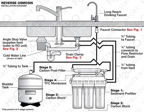 osmosis system installation guide h2o distributors