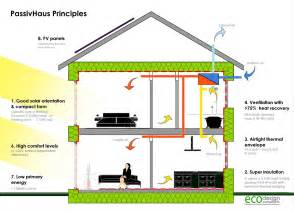 Home Design Diagram Milton Keynes Passivhaus The Most Airtight House