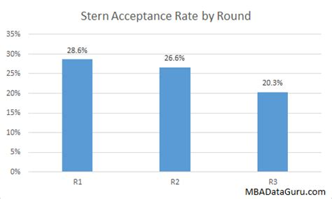 Gpa For Nyu Mba by Acceptance Rate Analysis Mba Data Guru
