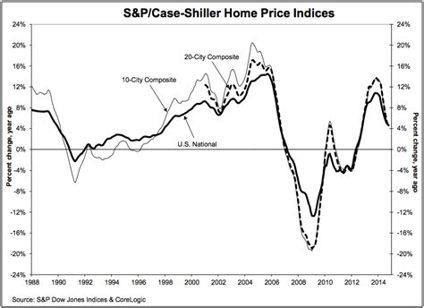 Shiller Home Price Index by S P Shiller Home Price Index December 30 Business