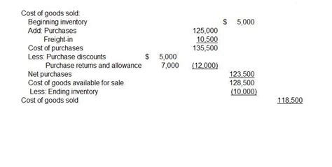 cogs on the balance sheet the inventory software by